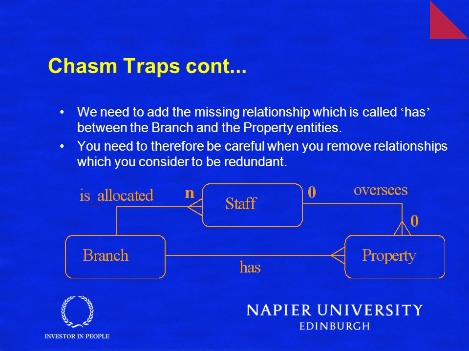 Chasm Traps cont... We need to add the missing relationship which is called 'has' between the Branch and the Property entities.
