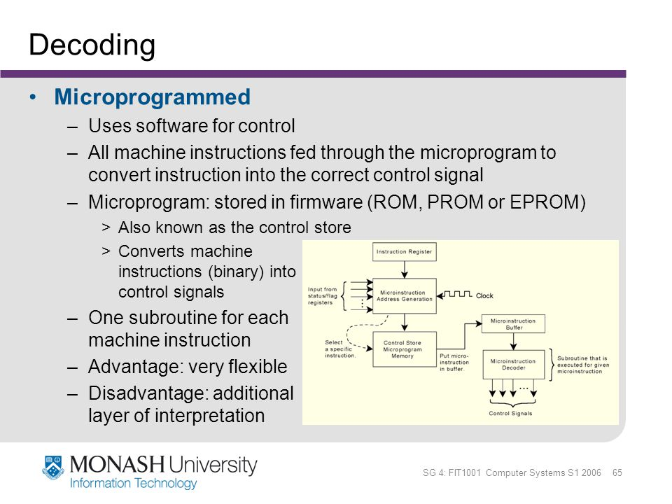 Decoding Microprogrammed Uses software for control