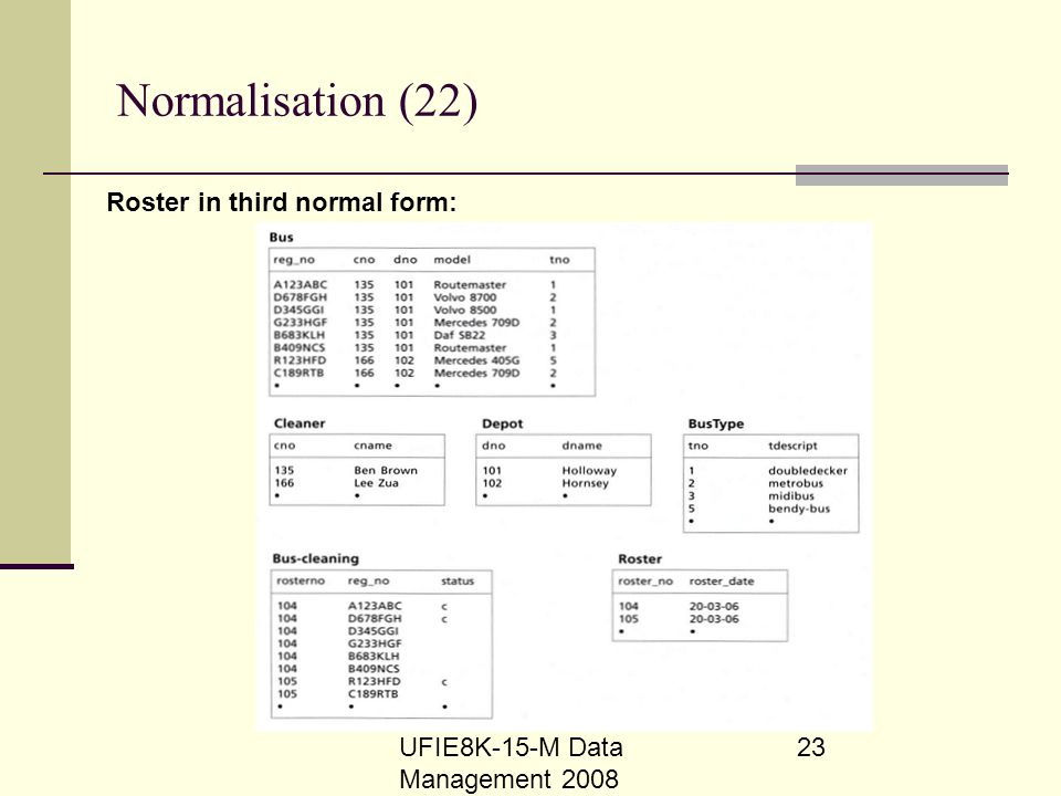 Normalisation (22) Roster in third normal form: