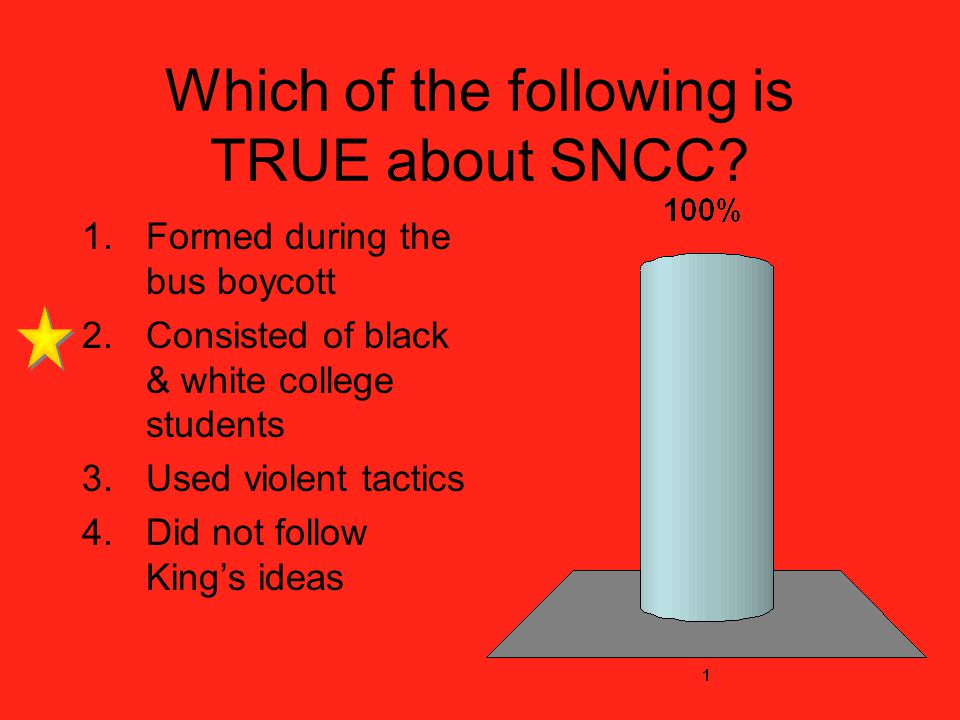 Which of the following is TRUE about SNCC