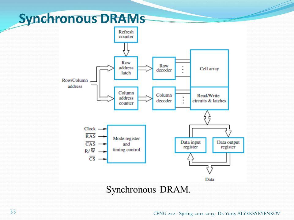 Synchronous DRAMs Synchronous DRAM.