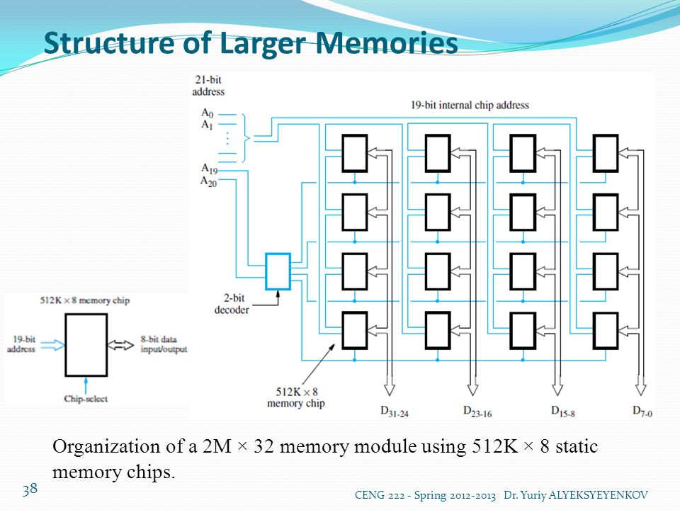 Structure of Larger Memories