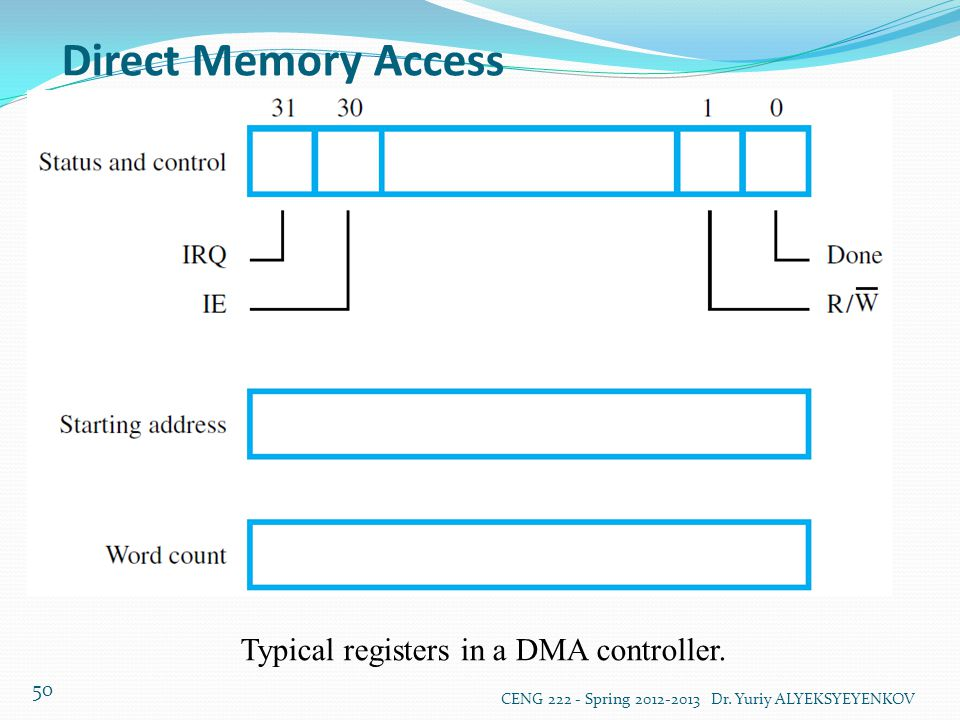 Typical registers in a DMA controller.