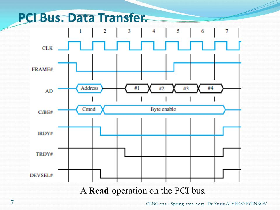 A Read operation on the PCI bus.
