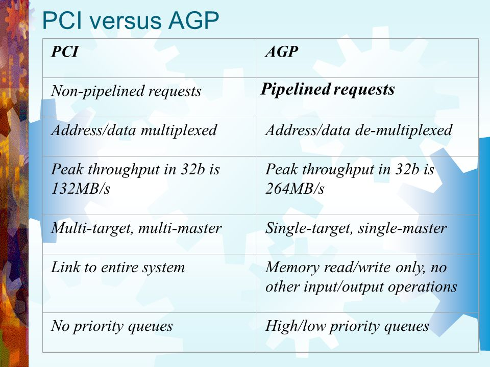 PCI versus AGP Pipelined requests PCI AGP Non-pipelined requests