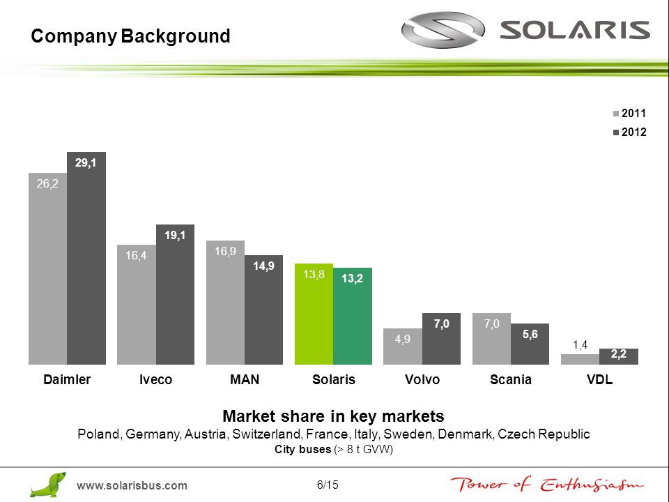 Market share in key markets