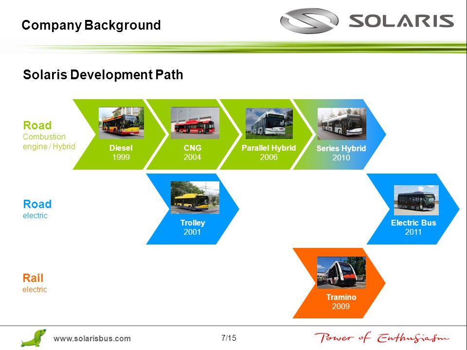 Solaris Development Path