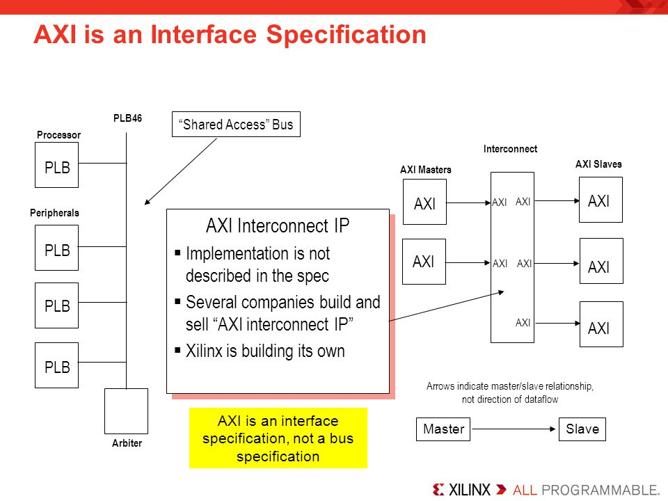 AXI is an Interface Specification