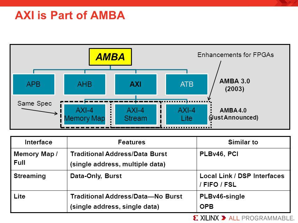 Enhancements for FPGAs
