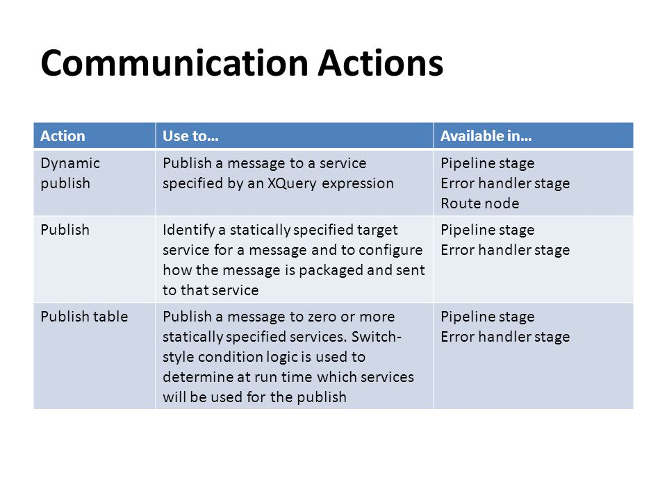 Communication Actions