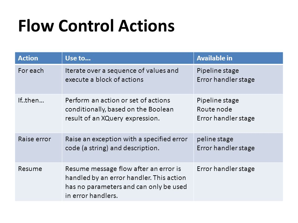 Flow Control Actions Action Use to... Available in For each