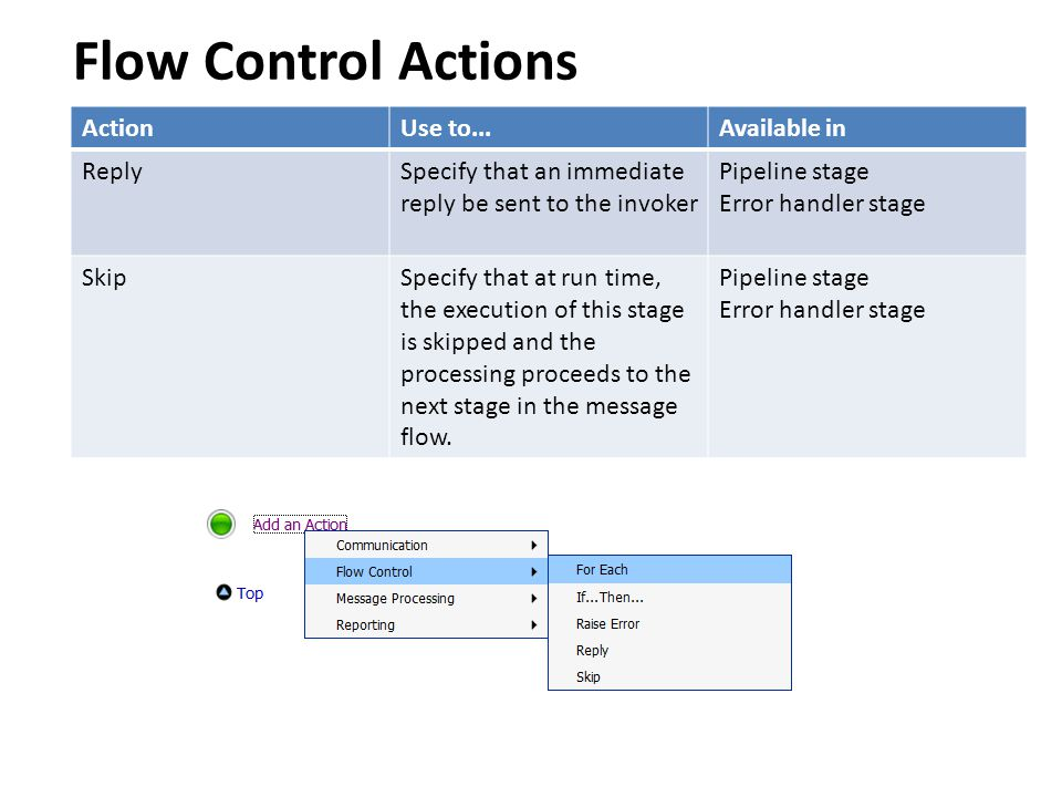 Flow Control Actions Action Use to... Available in Reply