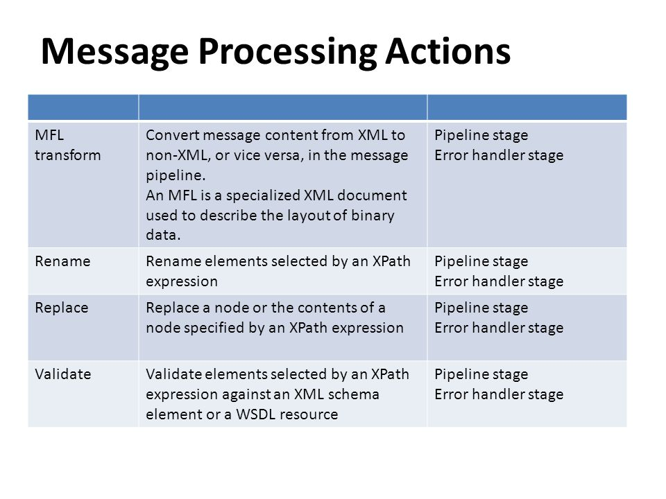 Message Processing Actions