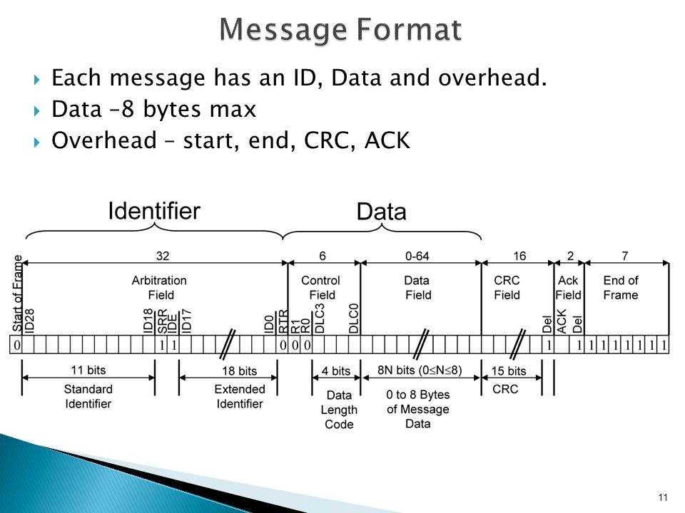 Message Format Each message has an ID, Data and overhead.