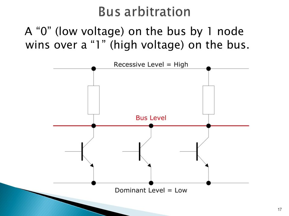Bus arbitration A 0 (low voltage) on the bus by 1 node wins over a 1 (high voltage) on the bus.