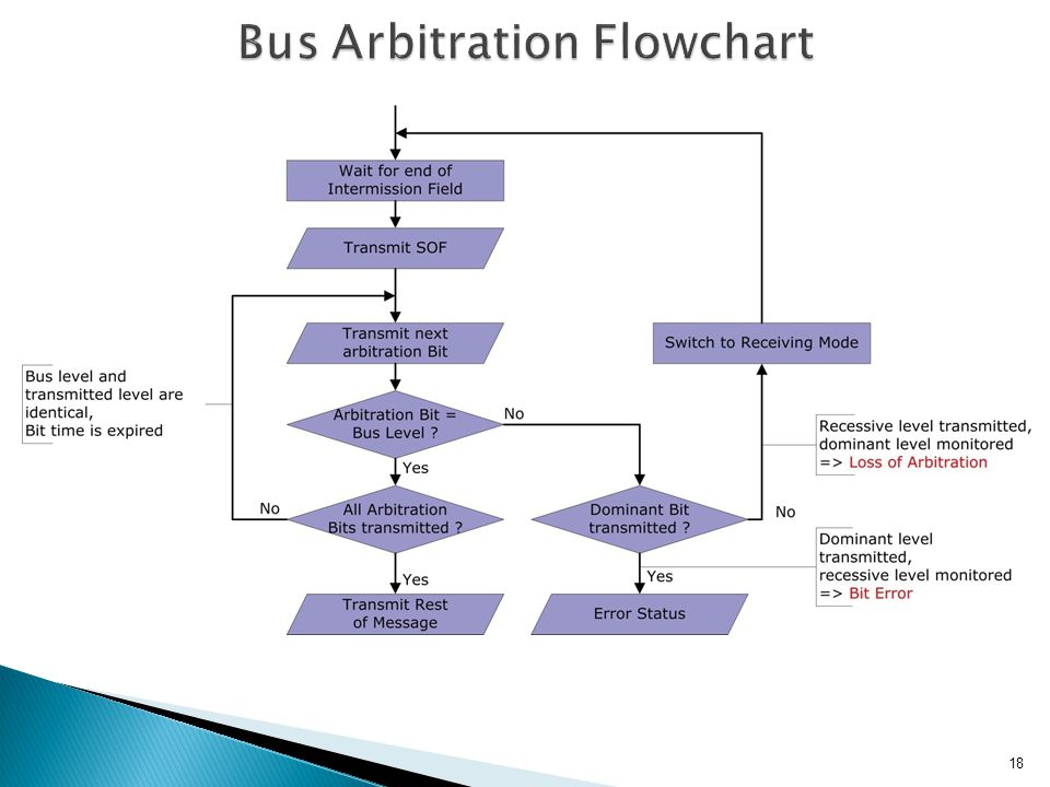 Bus Arbitration Flowchart
