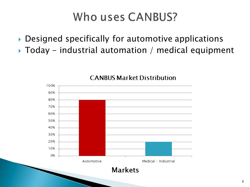 Who uses CANBUS Designed specifically for automotive applications
