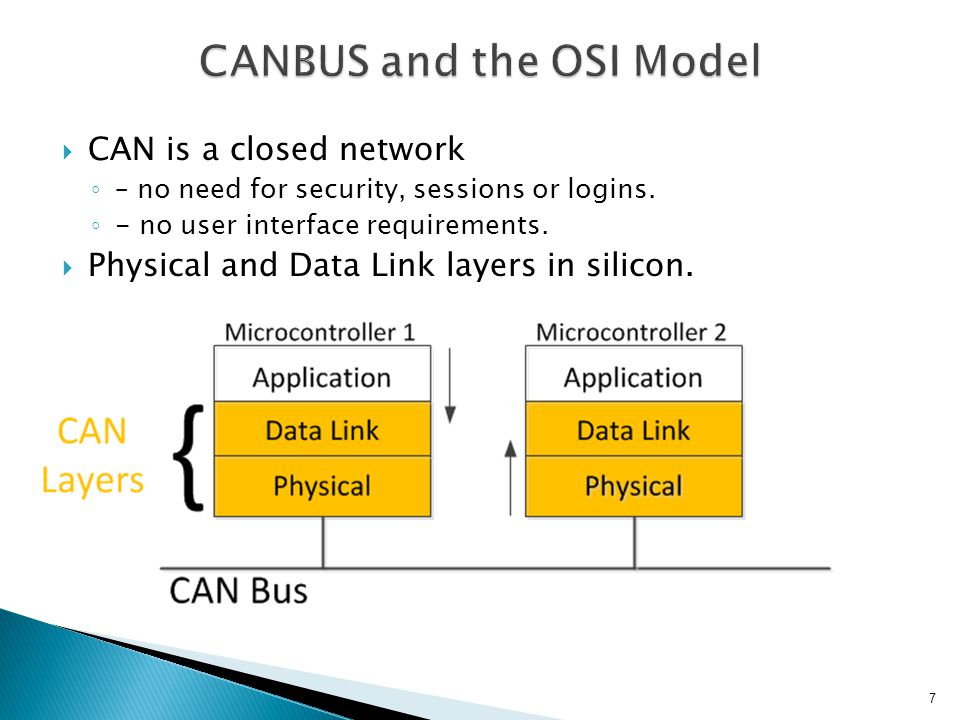 CANBUS and the OSI Model