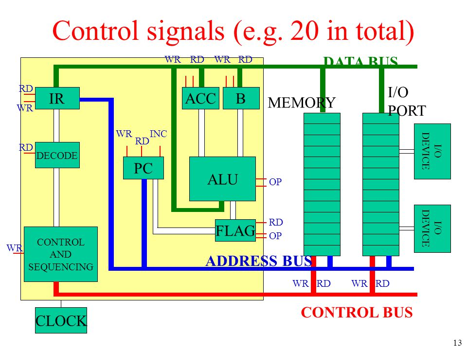 Control signals (e.g. 20 in total)