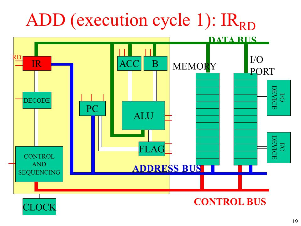 ADD (execution cycle 1): IRRD