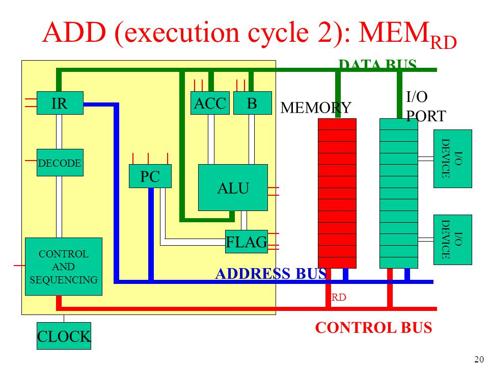 ADD (execution cycle 2): MEMRD