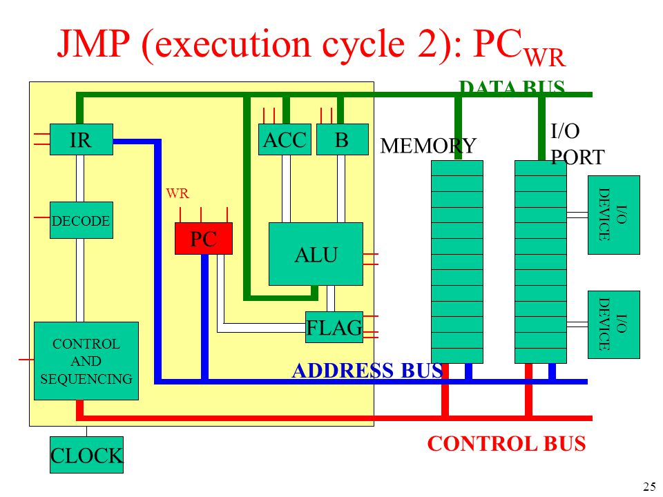 JMP (execution cycle 2): PCWR