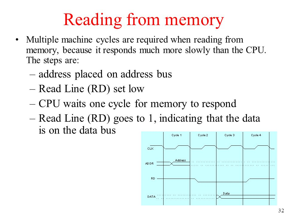 Reading from memory address placed on address bus