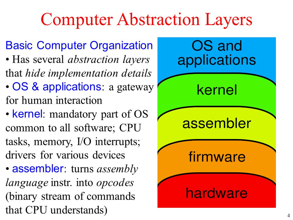 Computer Abstraction Layers