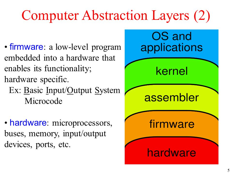 Computer Abstraction Layers (2)