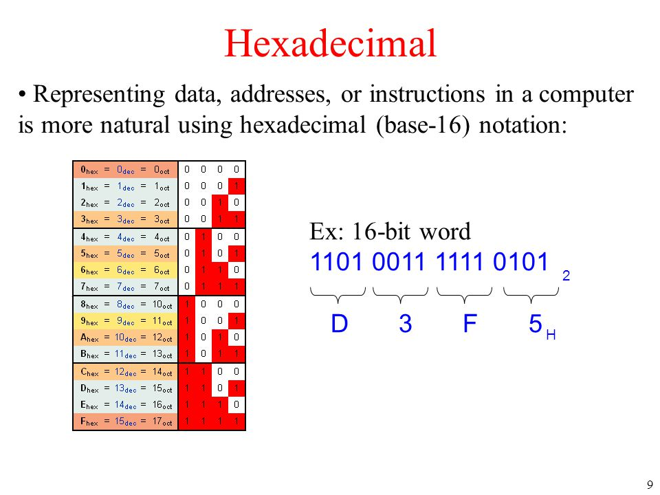 Hexadecimal Representing data, addresses, or instructions in a computer is more natural using hexadecimal (base-16) notation:
