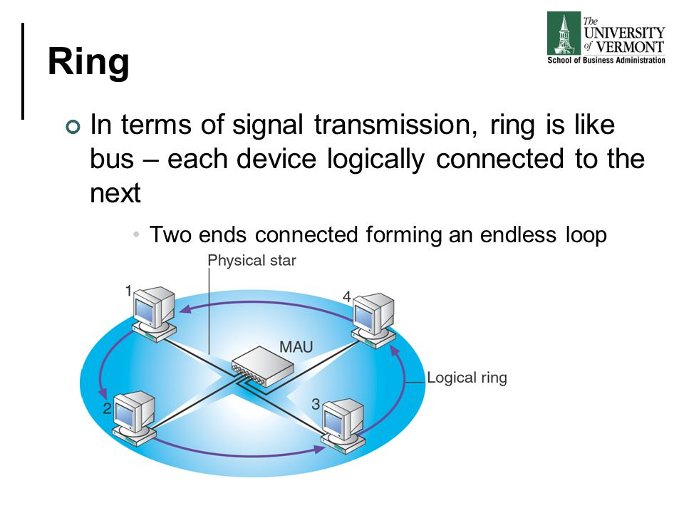 Ring In terms of signal transmission, ring is like bus – each device logically connected to the next.