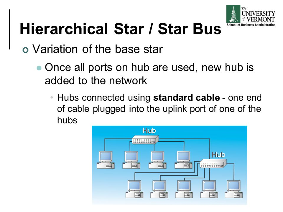 Hierarchical Star / Star Bus