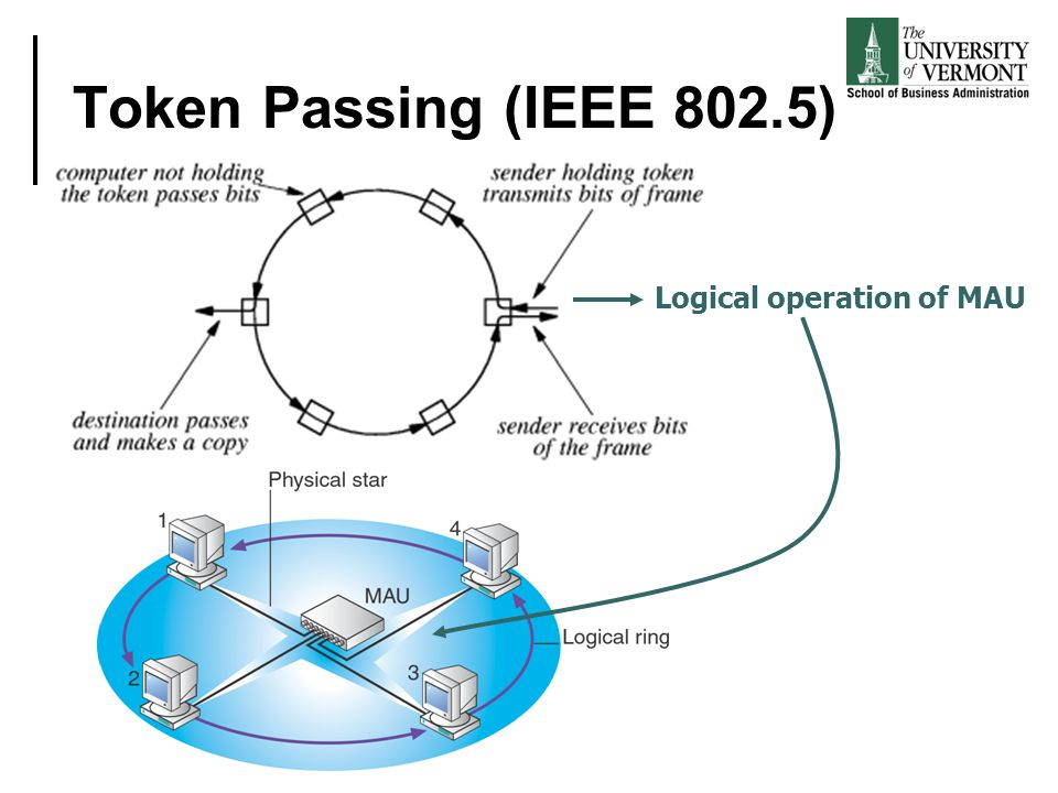 Token Passing (IEEE 802.5) Logical operation of MAU