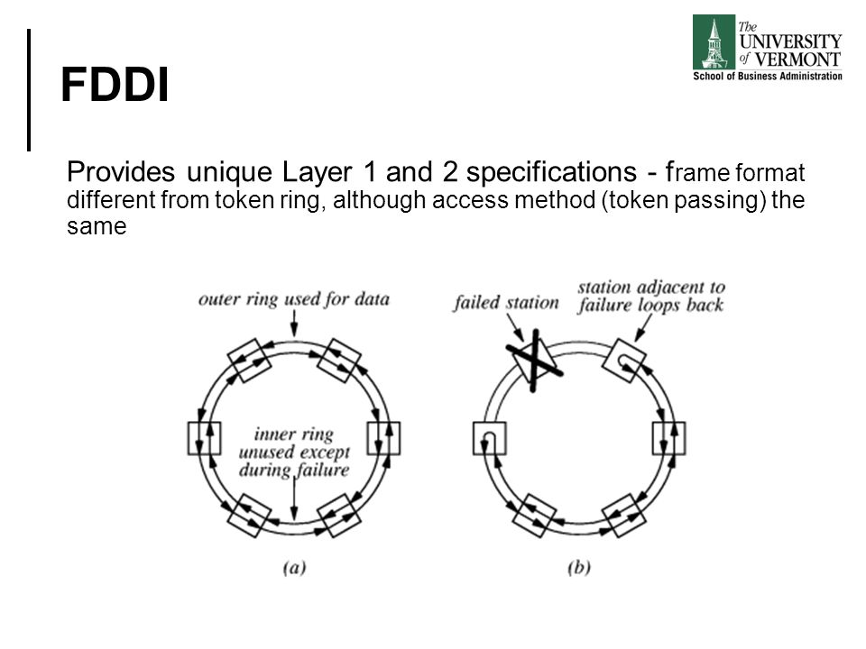 FDDI Provides unique Layer 1 and 2 specifications - frame format different from token ring, although access method (token passing) the same.