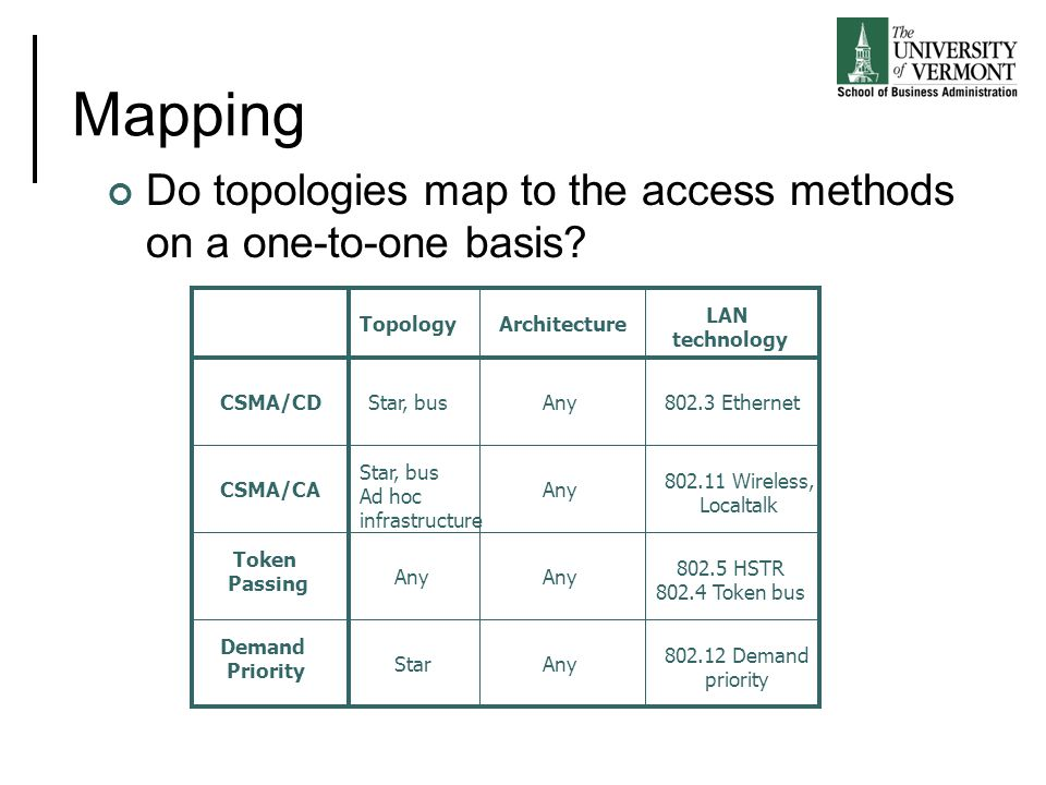 Mapping Do topologies map to the access methods on a one-to-one basis