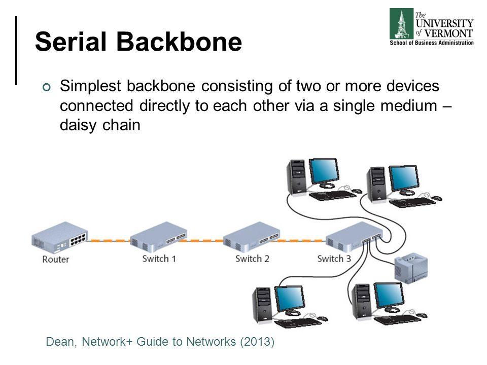 Serial Backbone Simplest backbone consisting of two or more devices connected directly to each other via a single medium – daisy chain.