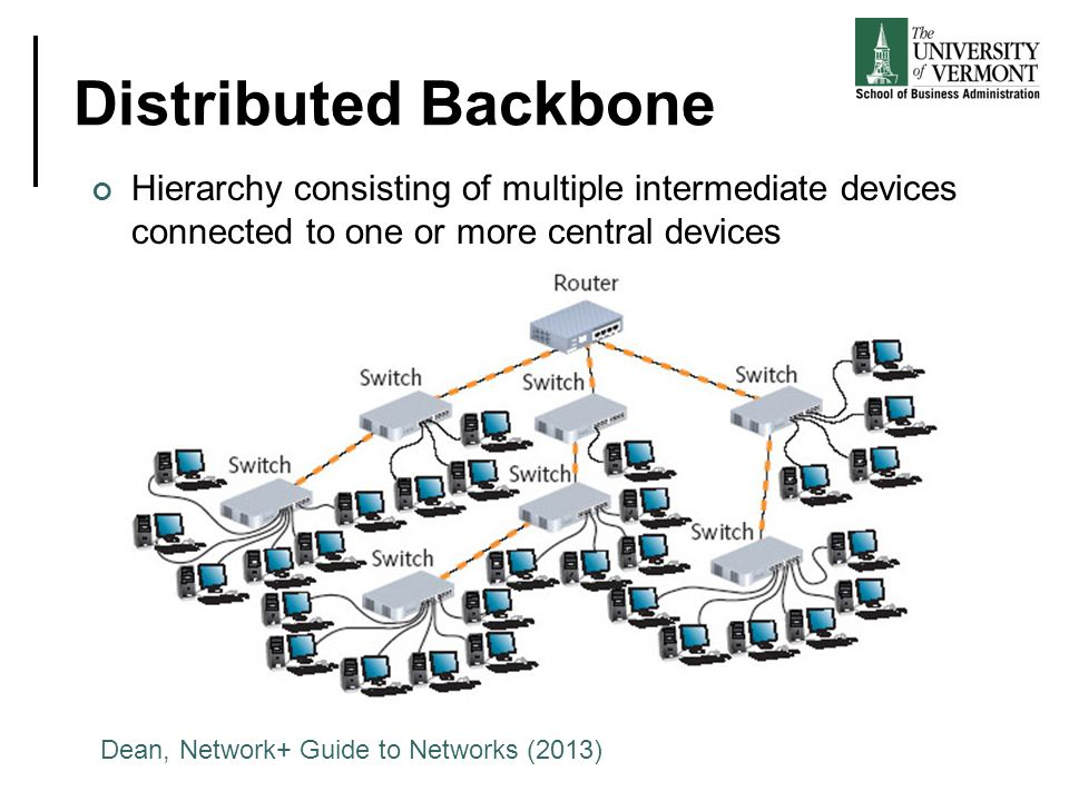 Distributed Backbone Hierarchy consisting of multiple intermediate devices connected to one or more central devices.