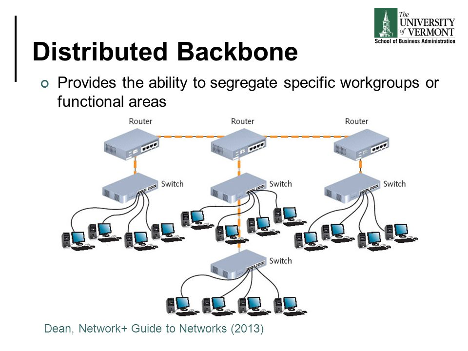 Distributed Backbone Provides the ability to segregate specific workgroups or functional areas.