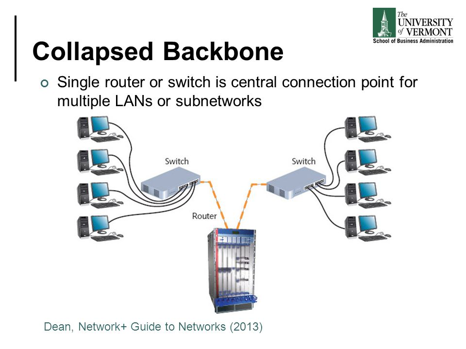 Collapsed Backbone Single router or switch is central connection point for multiple LANs or subnetworks.