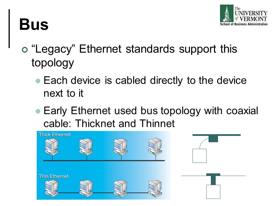 Bus Legacy Ethernet standards support this topology