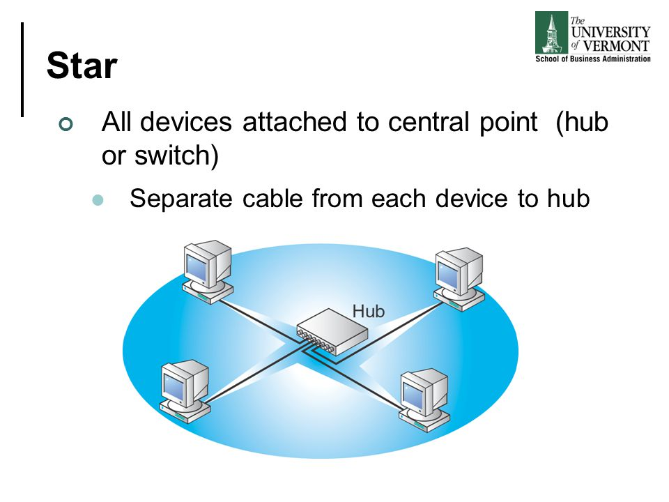 Star All devices attached to central point (hub or switch)