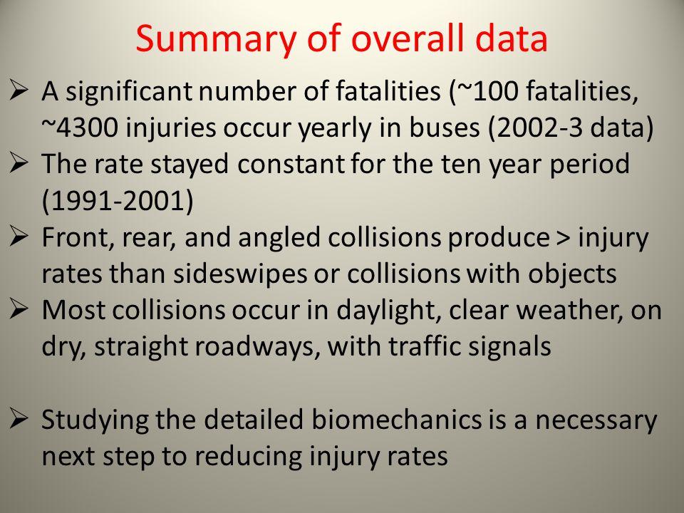Summary of overall data