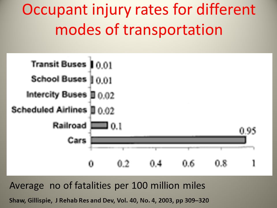 Occupant injury rates for different modes of transportation
