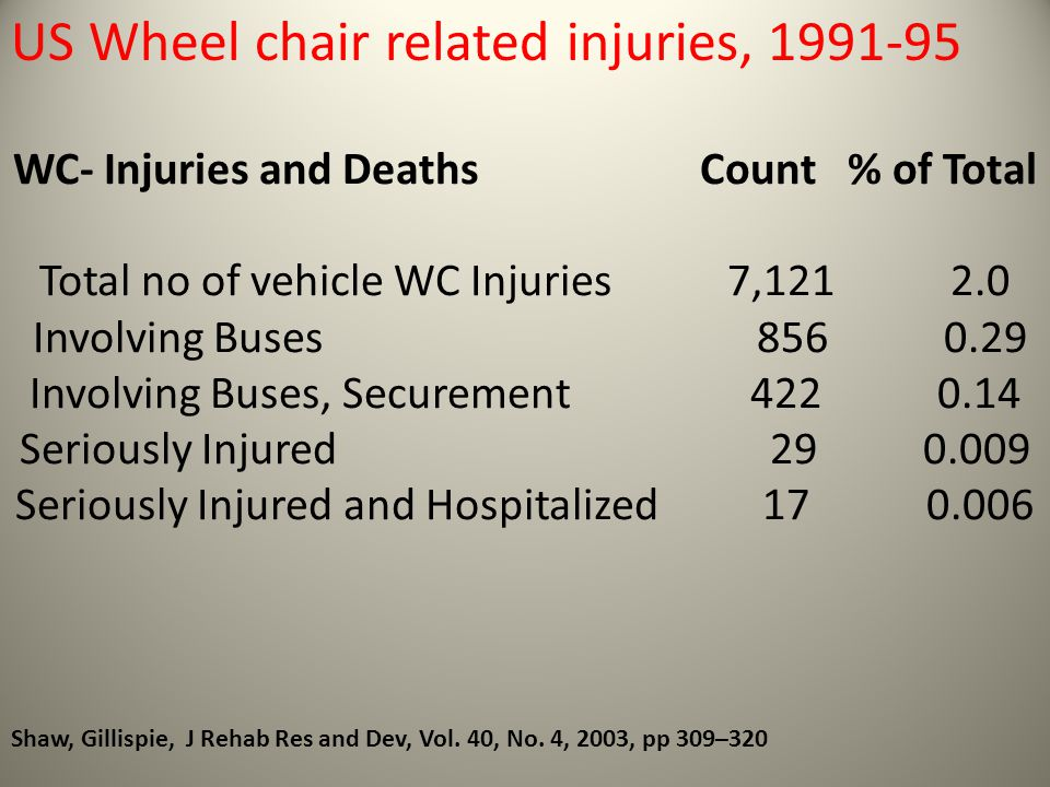 US Wheel chair related injuries, 1991-95