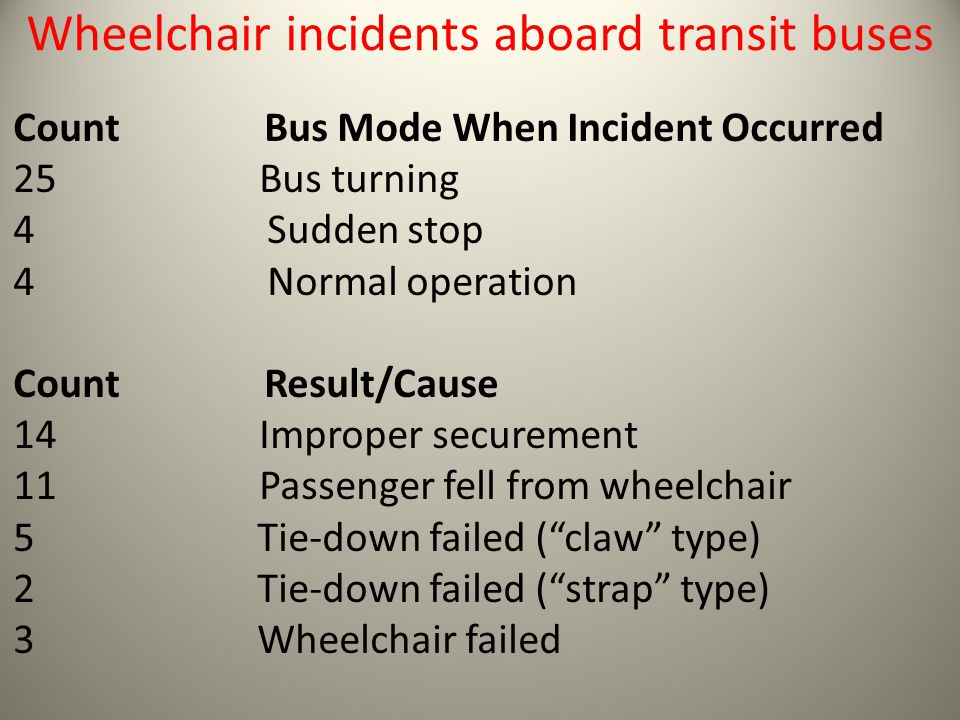 Wheelchair incidents aboard transit buses