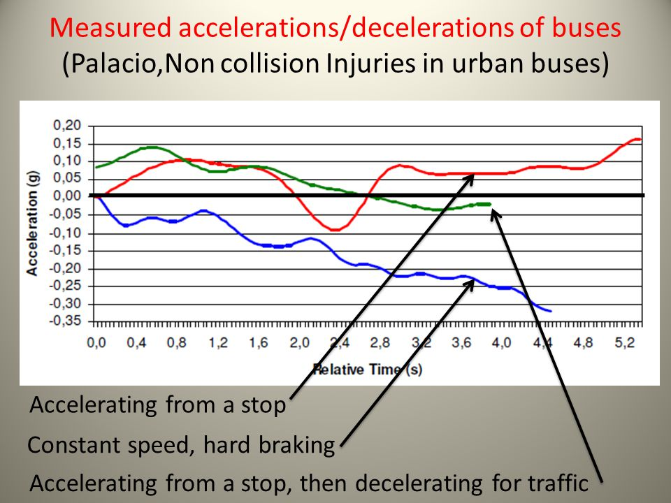 Measured accelerations/decelerations of buses (Palacio,Non collision Injuries in urban buses)