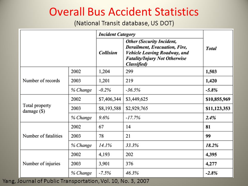 Overall Bus Accident Statistics (National Transit database, US DOT)