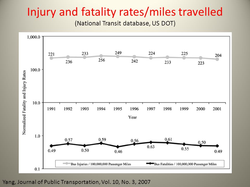 Injury and fatality rates/miles travelled (National Transit database, US DOT)