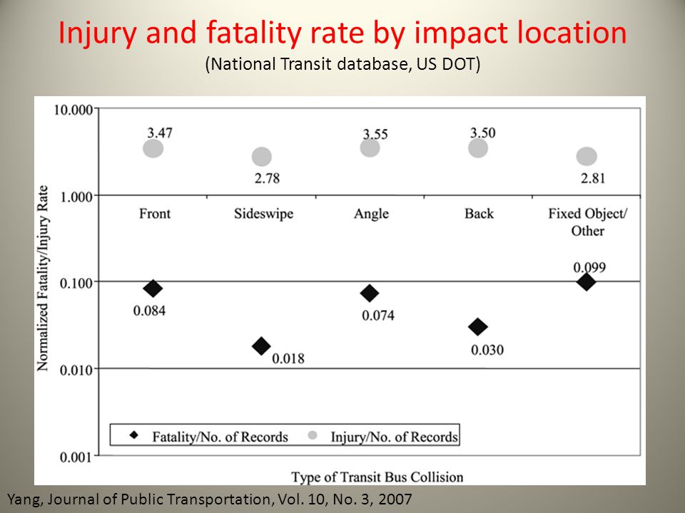Injury and fatality rate by impact location (National Transit database, US DOT)