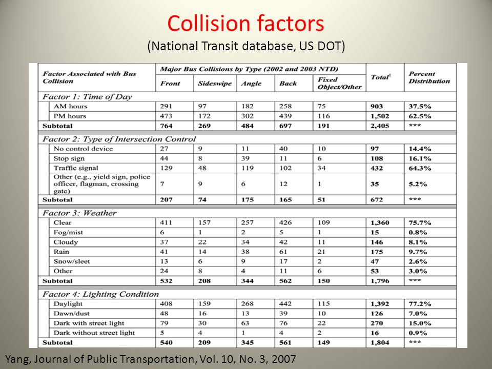 Collision factors (National Transit database, US DOT)